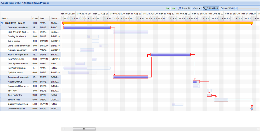 Gantt Chart of a Project With Critical Path